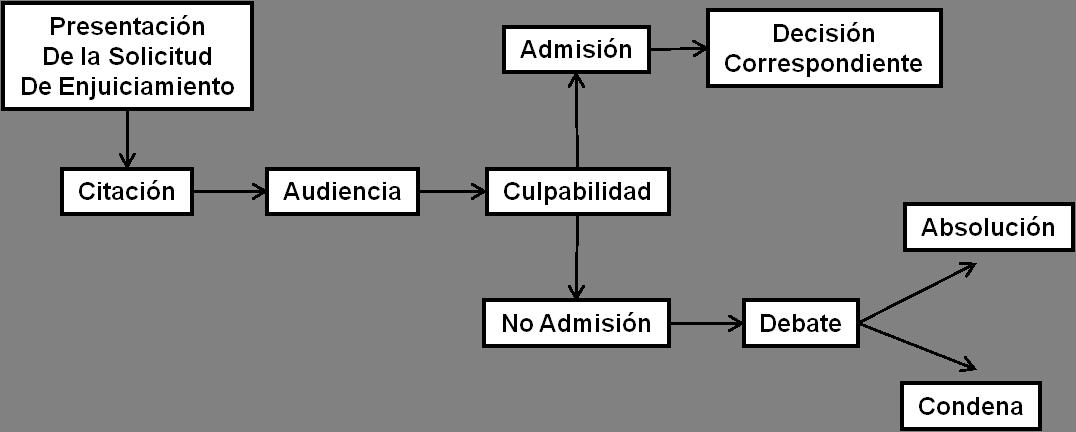 codigo procesal penal de venezuela: